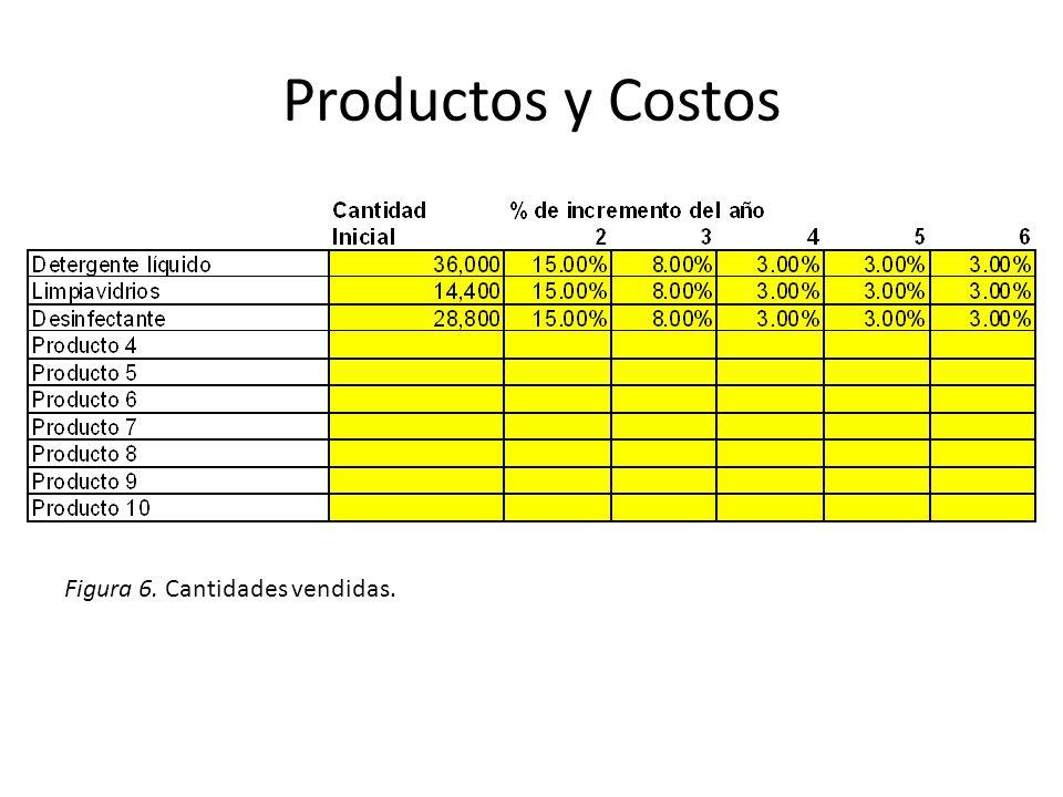 Productos y Costos Figura 6. Cantidades vendidas.