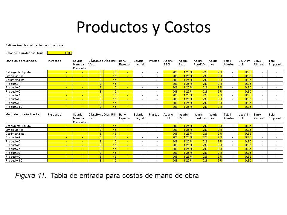 Productos y Costos Figura 11. Tabla de entrada para costos de mano de obra