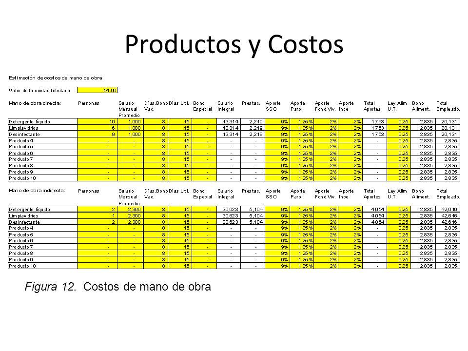 Productos y Costos Figura 12. Costos de mano de obra