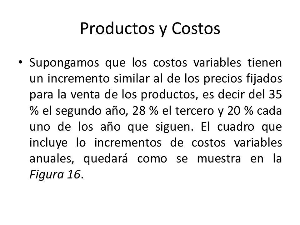Productos y Costos