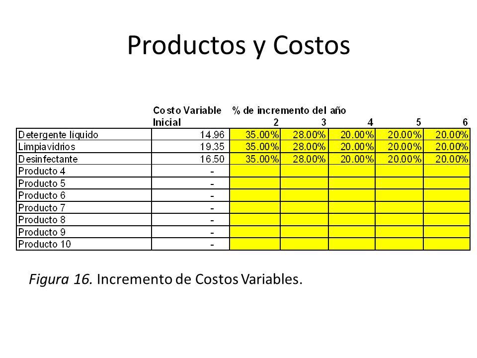 Productos y Costos Figura 16. Incremento de Costos Variables.