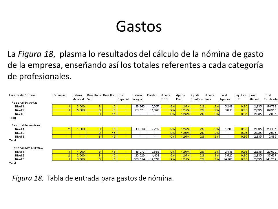Gastos La Figura 18, plasma lo resultados del cálculo de la nómina de gasto. de la empresa, enseñando así los totales referentes a cada categoría.