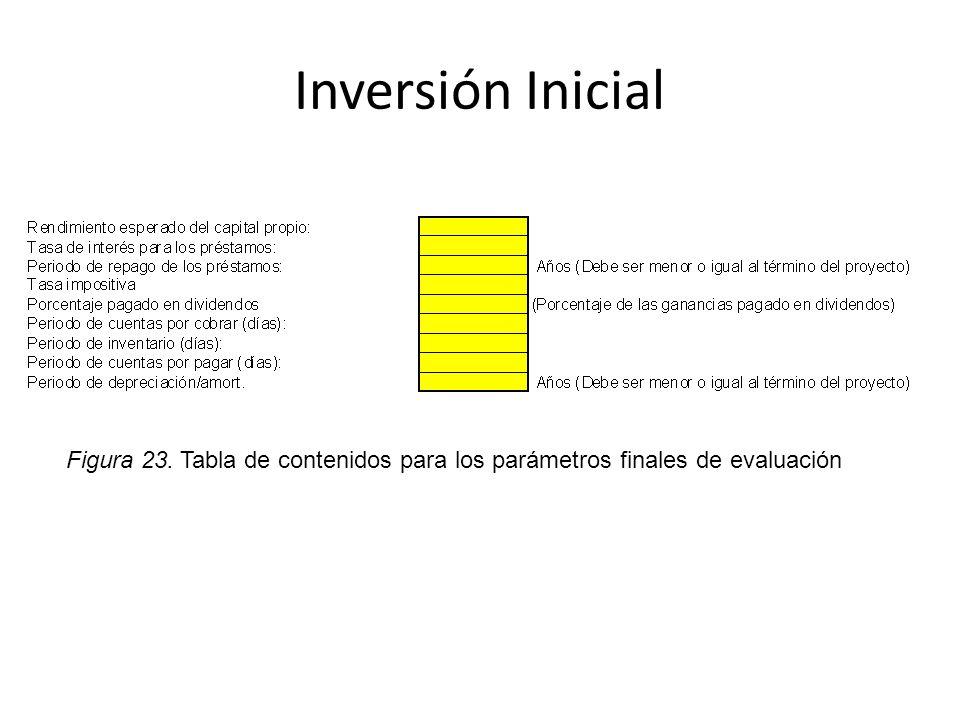Inversión Inicial Figura 23. Tabla de contenidos para los parámetros finales de evaluación