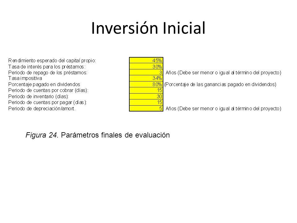 Inversión Inicial Figura 24. Parámetros finales de evaluación