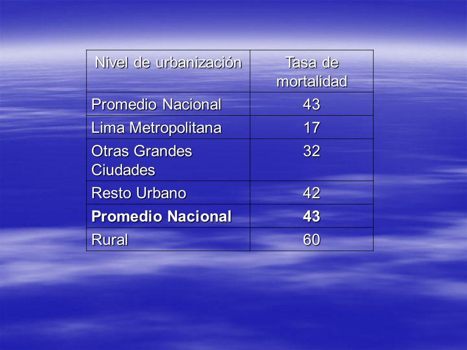 Nivel de urbanizaciónTasa de mortalidad. Promedio Nacional. 43. Lima Metropolitana. 17. Otras Grandes Ciudades.