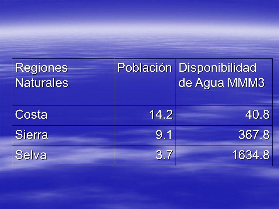 Regiones NaturalesPoblación. Disponibilidad de Agua MMM3. Costa. 14.2. 40.8. Sierra. 9.1. 367.8. Selva.