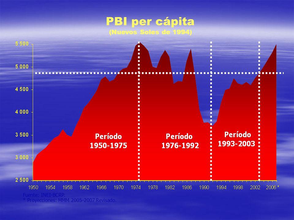 PBI per cápita (Nuevos Soles de 1994) Fuente: INEI-BCRP.