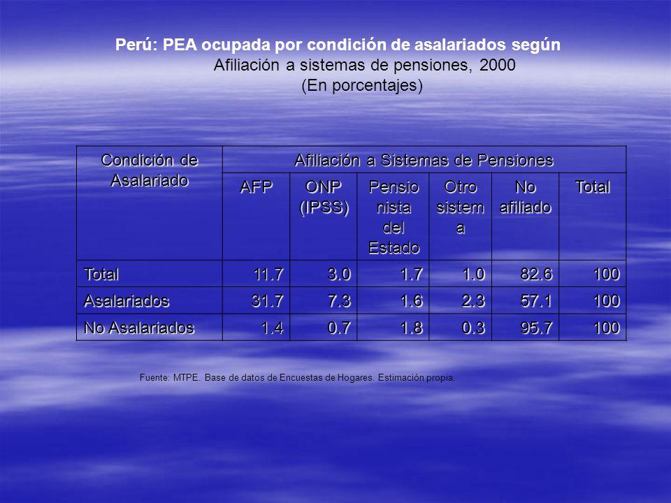 Perú: PEA ocupada por condición de asalariados según