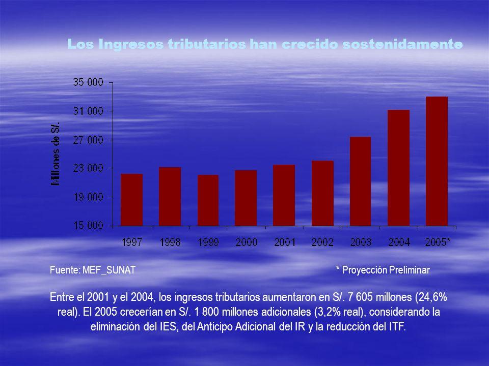 Los Ingresos tributarios han crecido sostenidamente