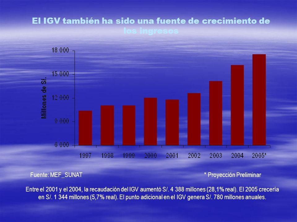 El IGV también ha sido una fuente de crecimiento de los ingresos