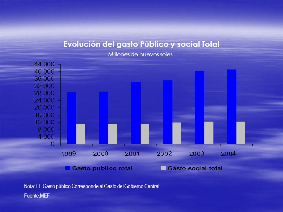 Evolución del gasto Público y social Total
