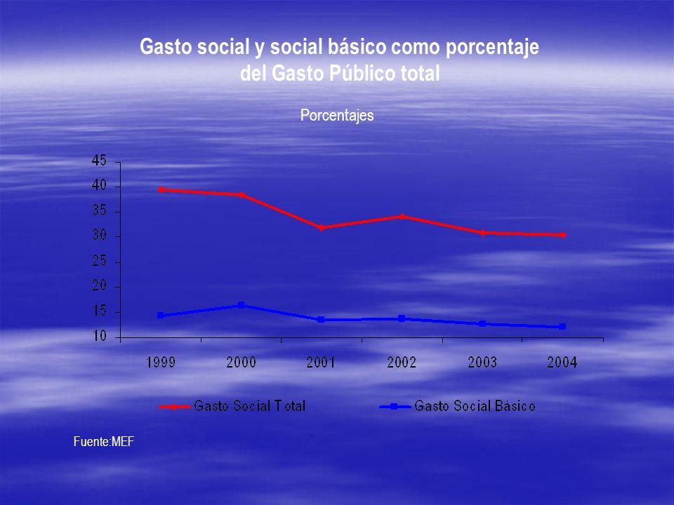 Gasto social y social básico como porcentaje del Gasto Público total