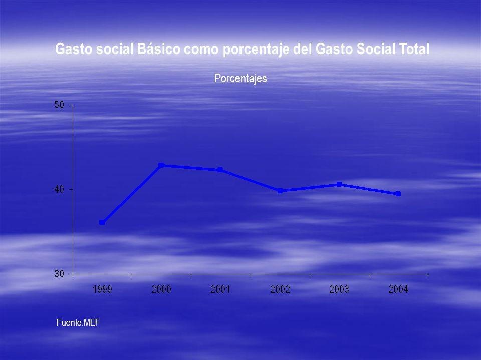 Gasto social Básico como porcentaje del Gasto Social Total