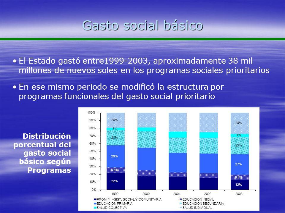 Gasto social básico El Estado gastó entre1999-2003, aproximadamente 38 mil millones de nuevos soles en los programas sociales prioritarios.