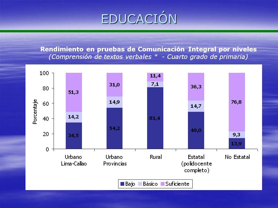 EDUCACIÓNRendimiento en pruebas de Comunicación Integral por niveles (Comprensión de textos verbales * - Cuarto grado de primaria)