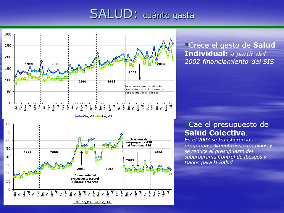 SALUD: cuánto gastaCrece el gasto de Salud Individual: a partir del 2002 financiamiento del SIS. Cae el presupuesto de Salud Colectiva.