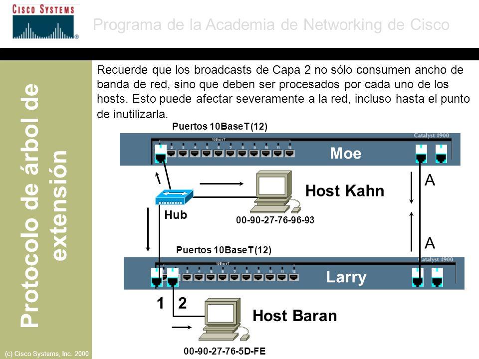 Moe A Host Kahn A Larry 1 2 Host Baran