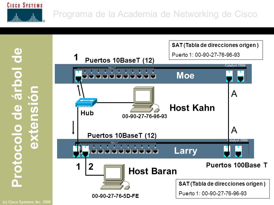 1 Moe A Host Kahn A Larry 1 2 Host Baran Puertos 10BaseT (12) Hub