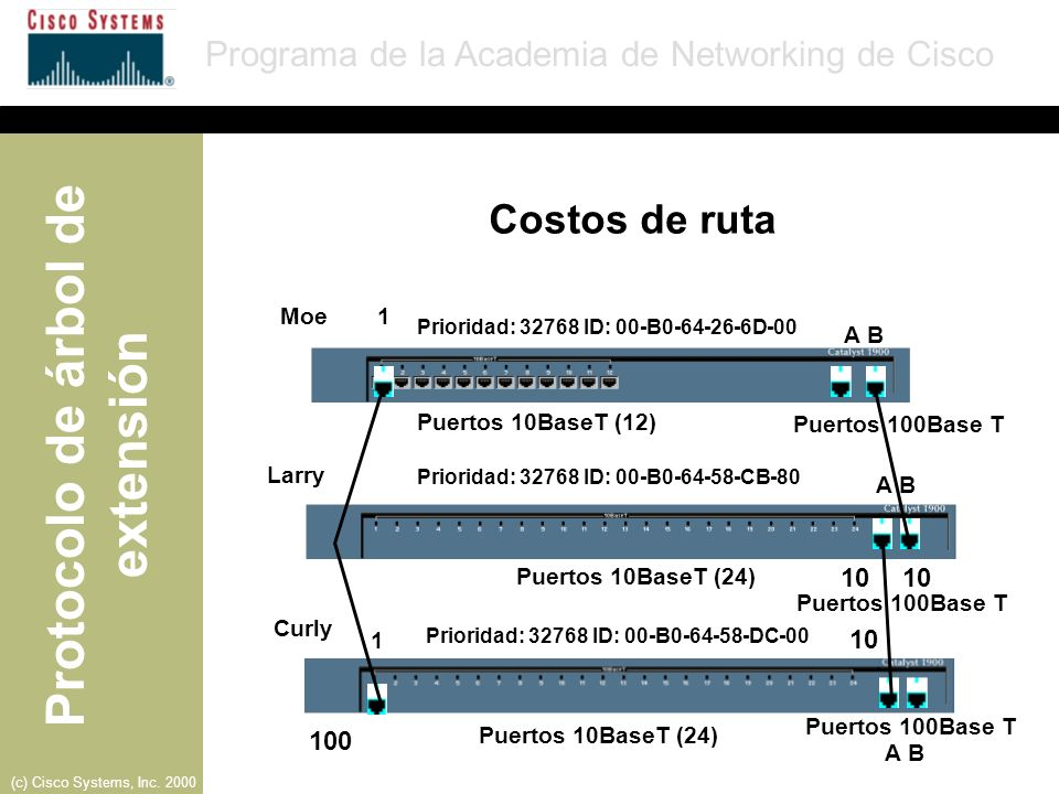 Costos de ruta 10 10 10 100 Moe 1 A B Puertos 10BaseT (12)