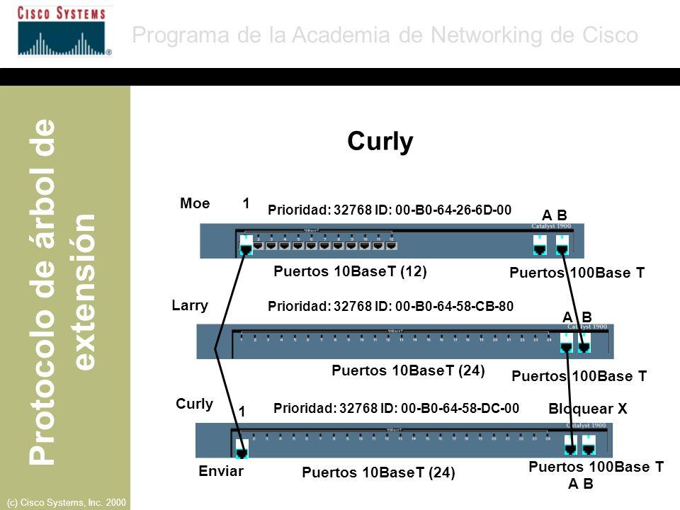 Curly Moe 1 A B Puertos 10BaseT (12) Puertos 100Base T Larry A B
