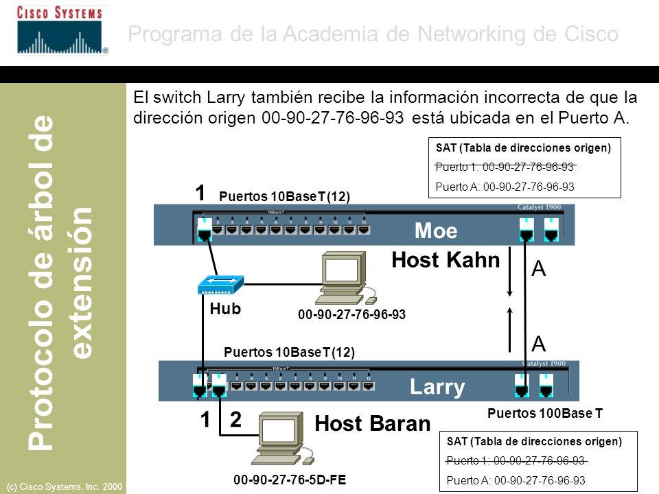 1 Moe Host Kahn A A Larry 1 2 Host Baran