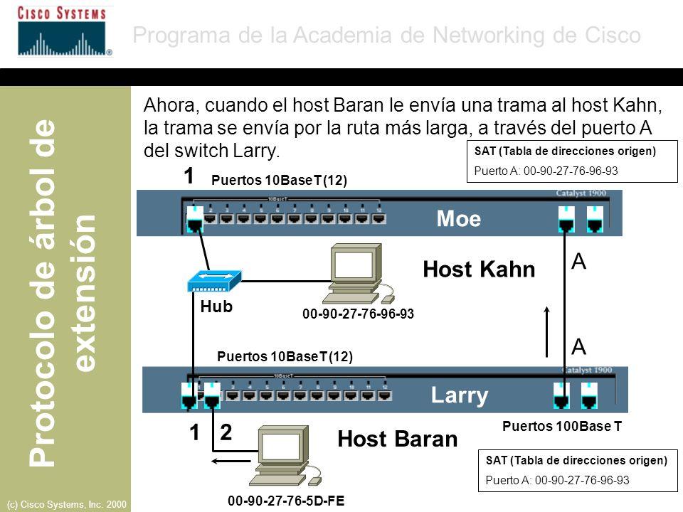 1 Moe A Host Kahn A Larry 1 2 Host Baran