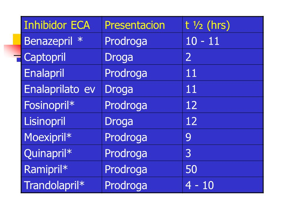 Inhibidor ECA Presentacion. t ½ (hrs) Benazepril * Prodroga. 10 - 11. Captopril. Droga. 2. Enalapril.