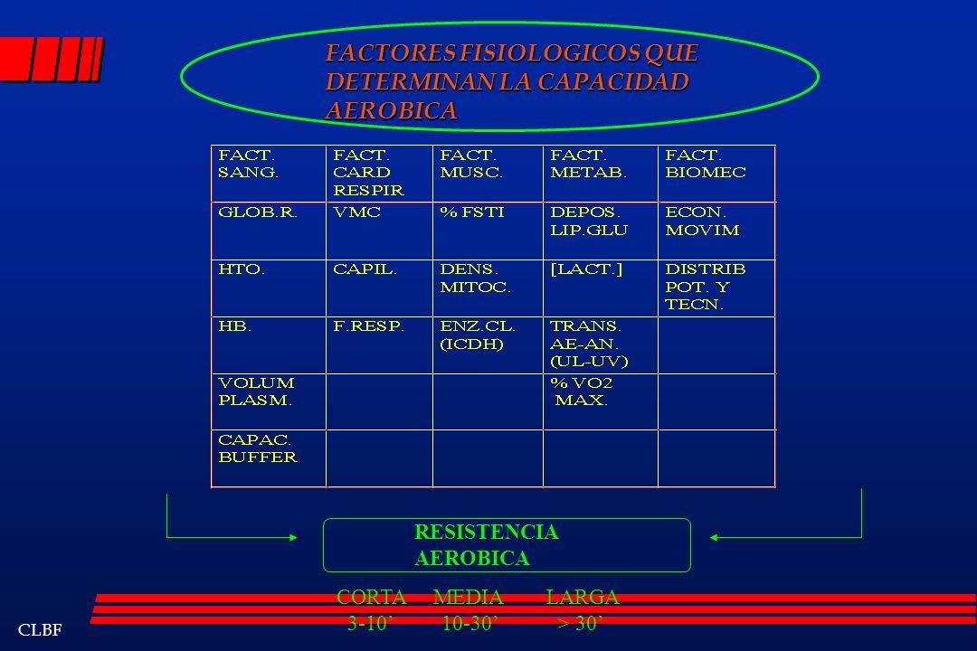 FACTORES FISIOLOGICOS QUE DETERMINAN LA CAPACIDAD AEROBICA