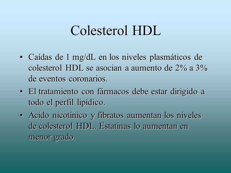Colesterol HDLCaídas de 1 mg/dL en los niveles plasmáticos de colesterol HDL se asocian a aumento de 2% a 3% de eventos coronarios.
