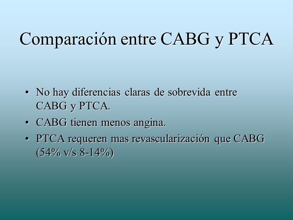 Comparación entre CABG y PTCA