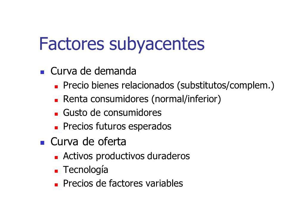 Factores subyacentes Curva de oferta Curva de demanda