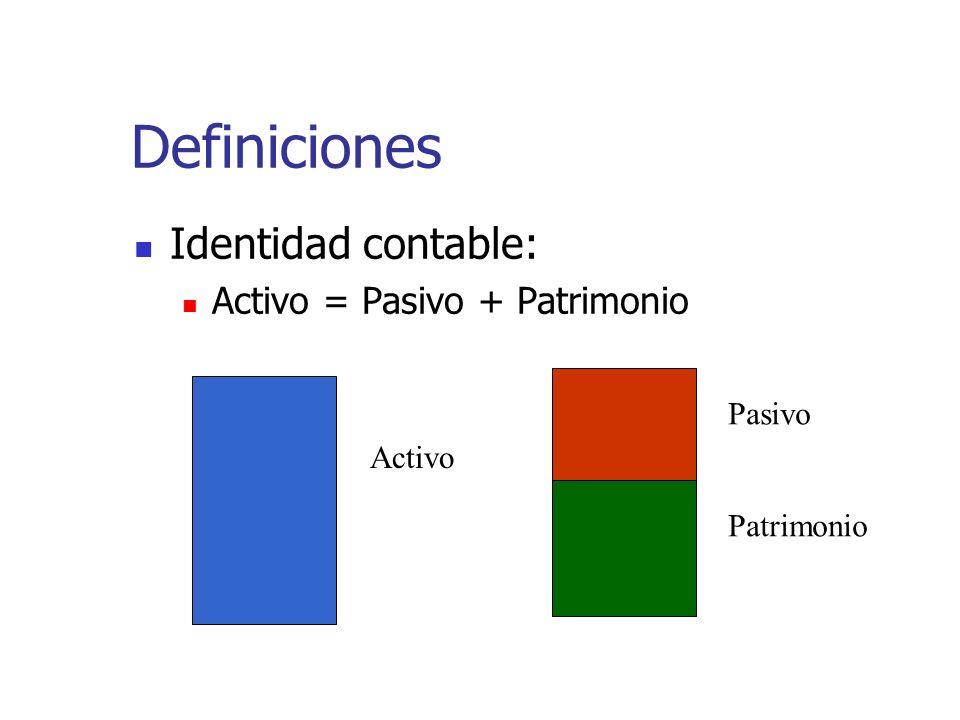 Definiciones Identidad contable: Activo = Pasivo + Patrimonio Pasivo