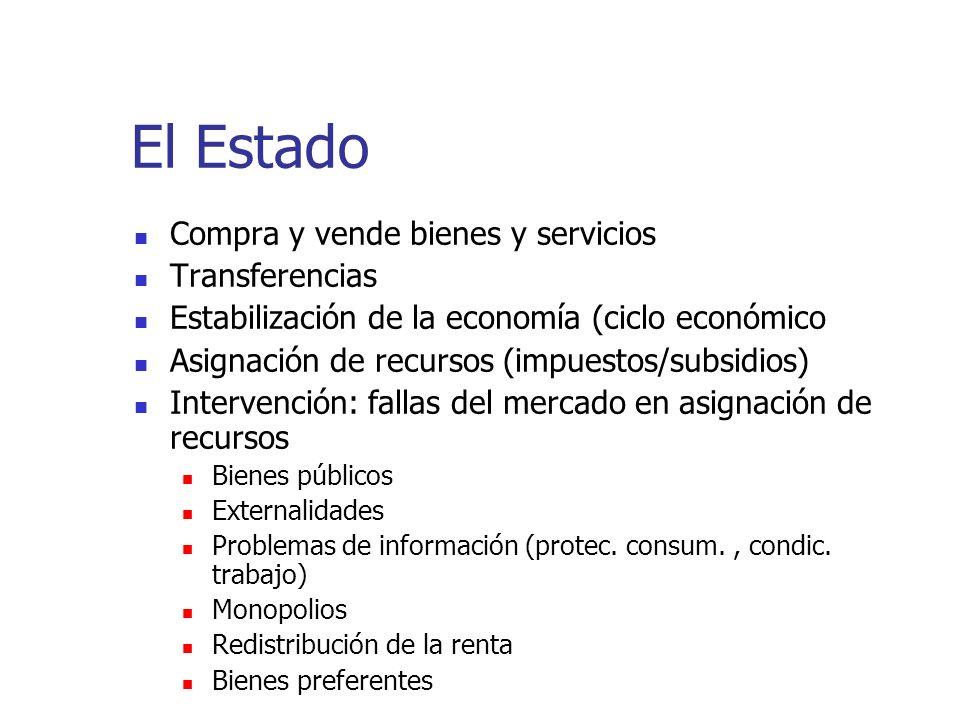 El Estado Compra y vende bienes y servicios Transferencias