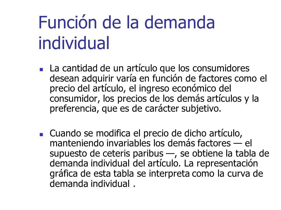 Función de la demanda individual