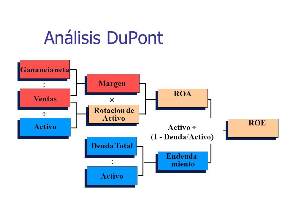 Análisis DuPont    =  Ganancia neta Margen ROA Ventas Rotacion de