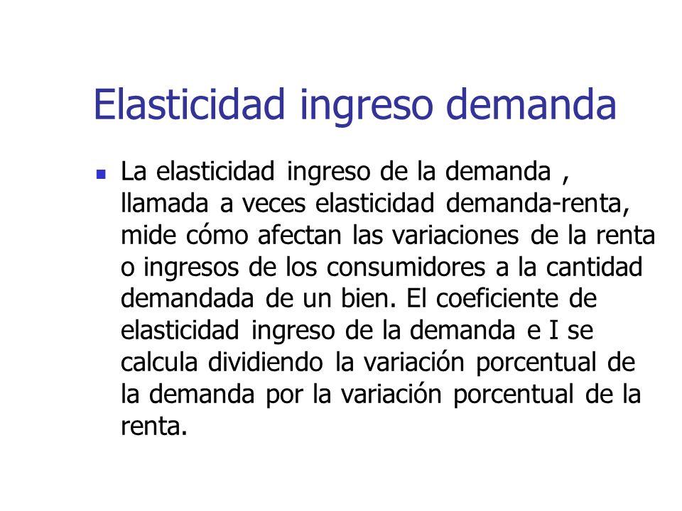 Elasticidad ingreso demanda