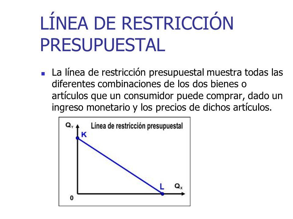 LÍNEA DE RESTRICCIÓN PRESUPUESTAL