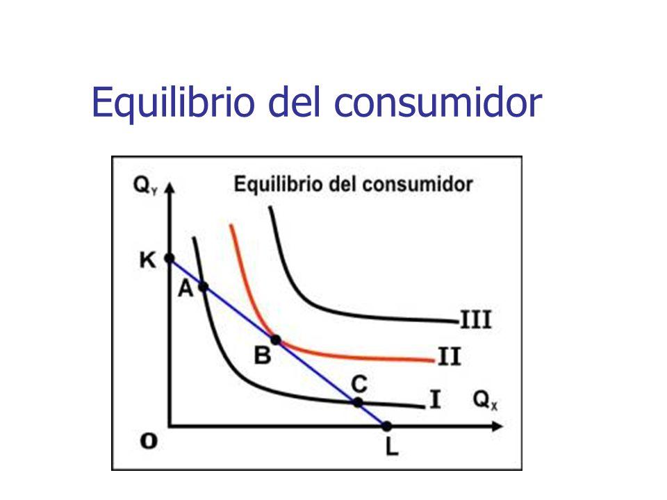 Equilibrio del consumidor