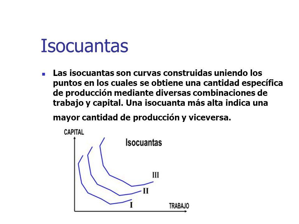 Isocuantas