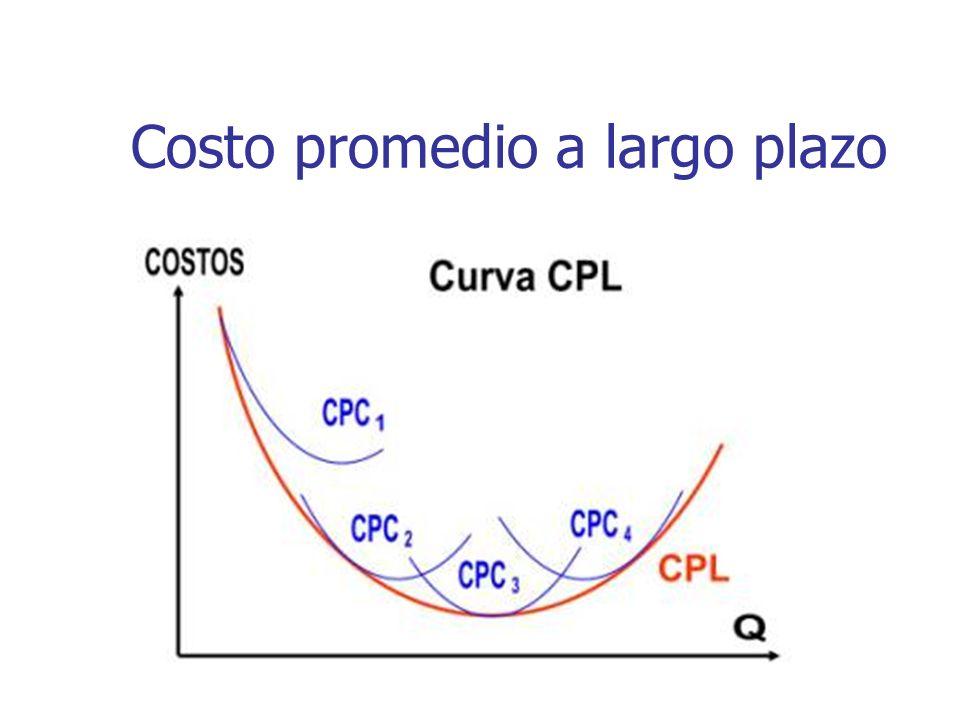 Costo promedio a largo plazo