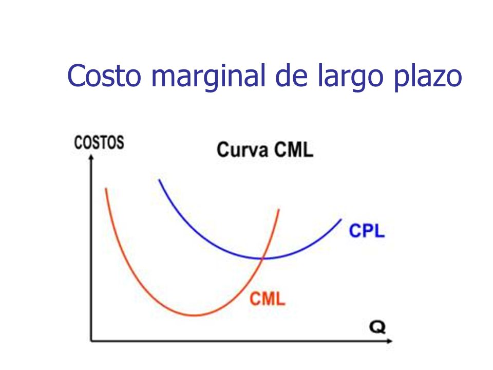 Costo marginal de largo plazo