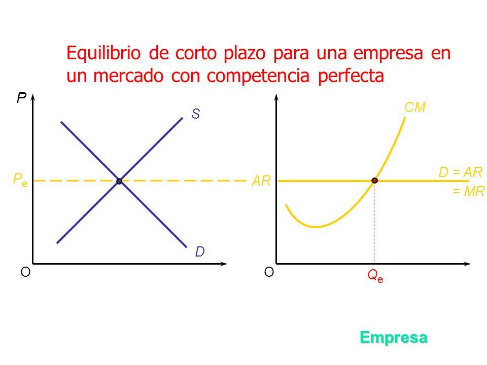 Equilibrio de corto plazo para una empresa en un mercado con competencia perfecta