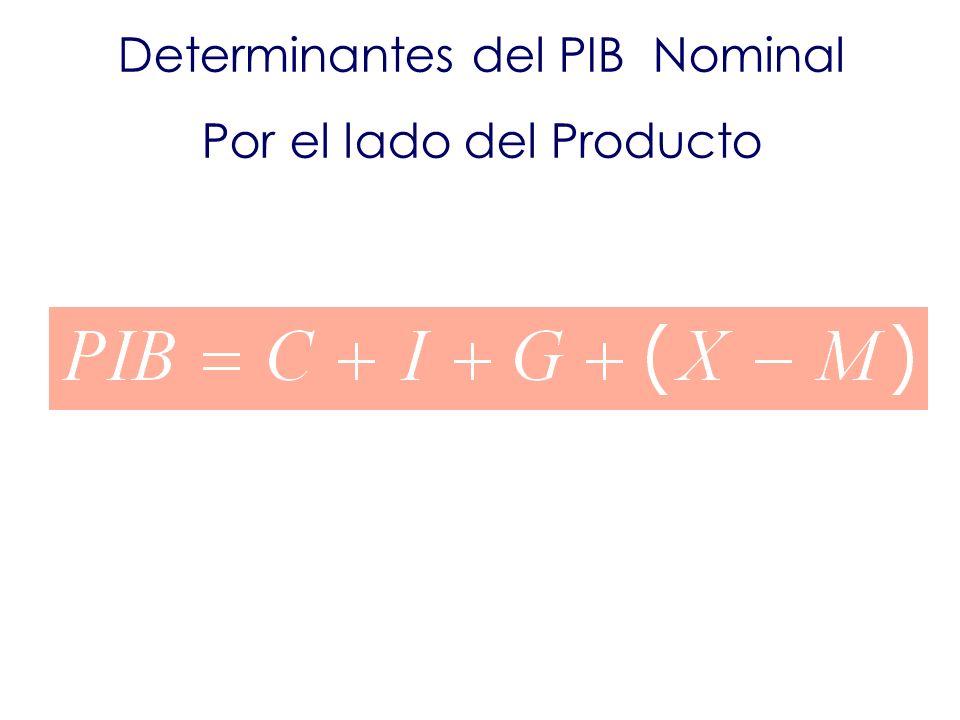 Determinantes del PIB Nominal Por el lado del Producto