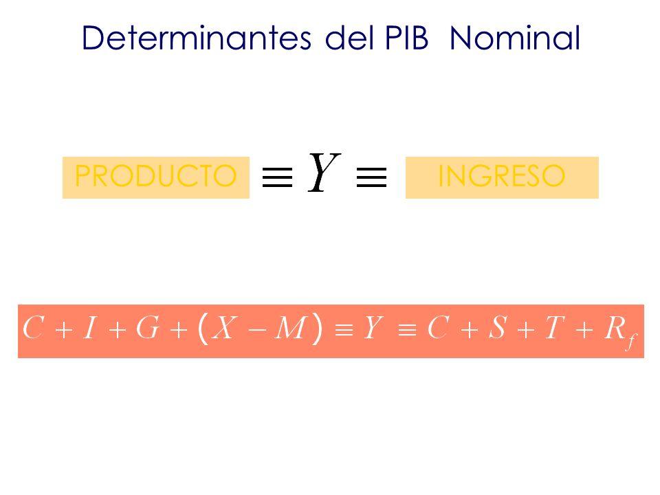 Determinantes del PIB Nominal