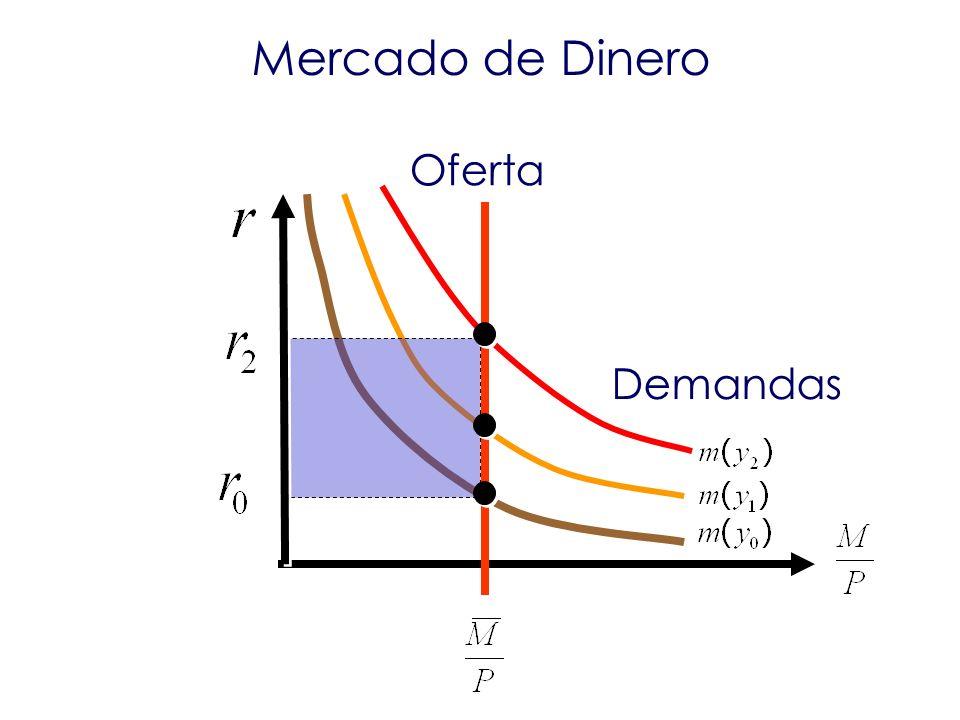 Mercado de Dinero Oferta Demandas