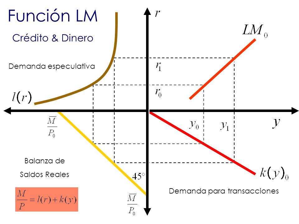 Función LM Crédito & Dinero