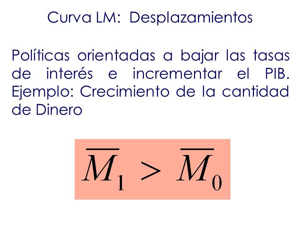 Curva LM: Desplazamientos