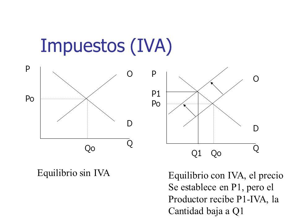 Impuestos (IVA) Equilibrio sin IVA Equilibrio con IVA, el precio