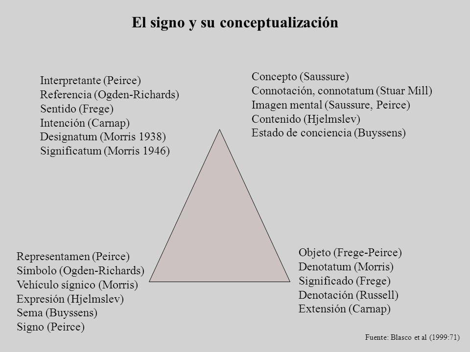 El signo y su conceptualización