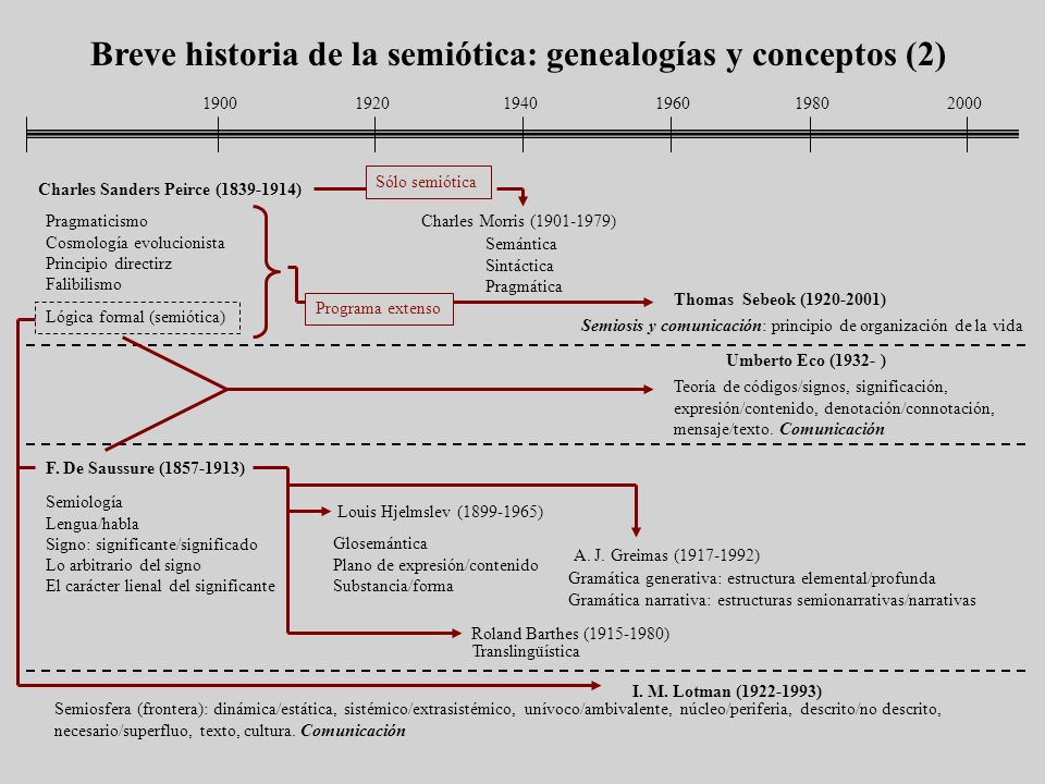 Breve historia de la semiótica: genealogías y conceptos (2)